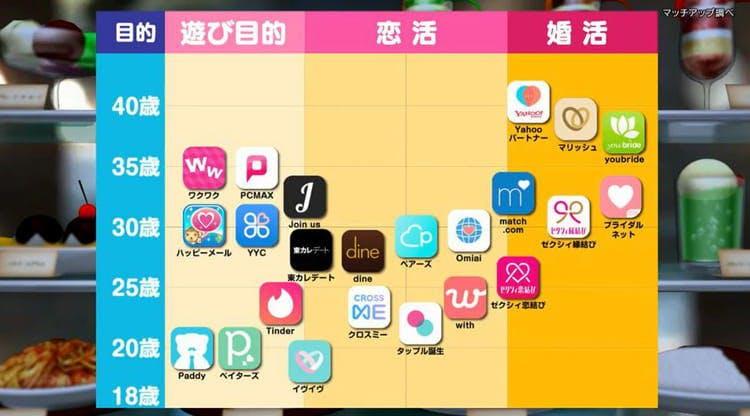 アプリ マッチング
